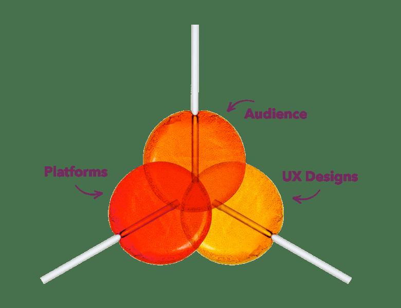 sweet_spot_technology_diagram-v2-min